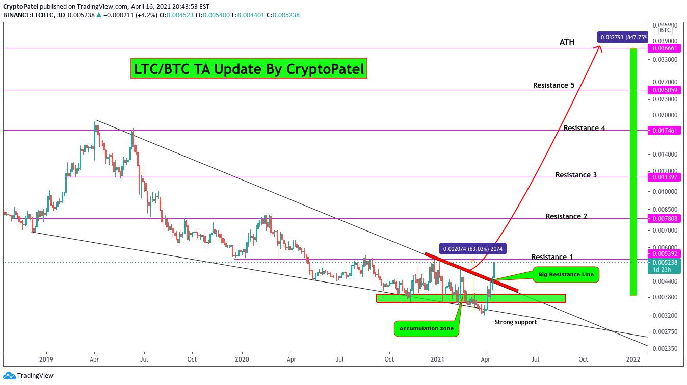 ltc btc tradingview)