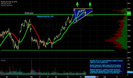 MUR: $MUR Bullish Wedge formation 1HR
