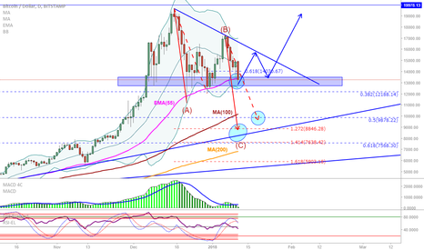 BTCUSD: BTC/USD: Establishing short target and long entry levels