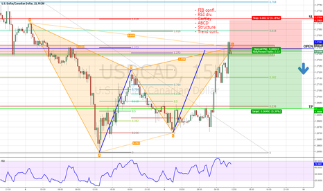 USDCAD: USDCAD CTS SELL