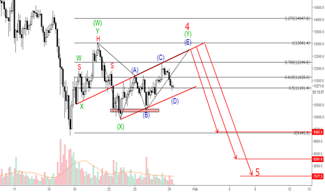 BTCUSD: BTCUSD - possible short setup