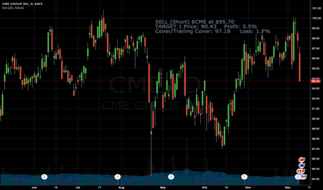 CME: SELL (Short) $CME at $95.70