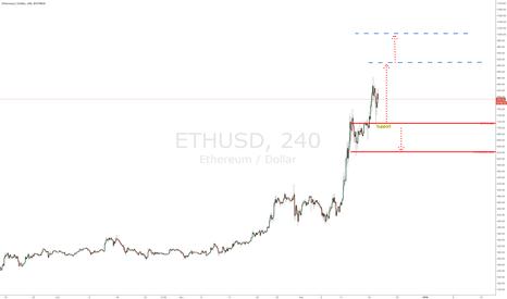 ETHUSD: $ETHUSD - 240min