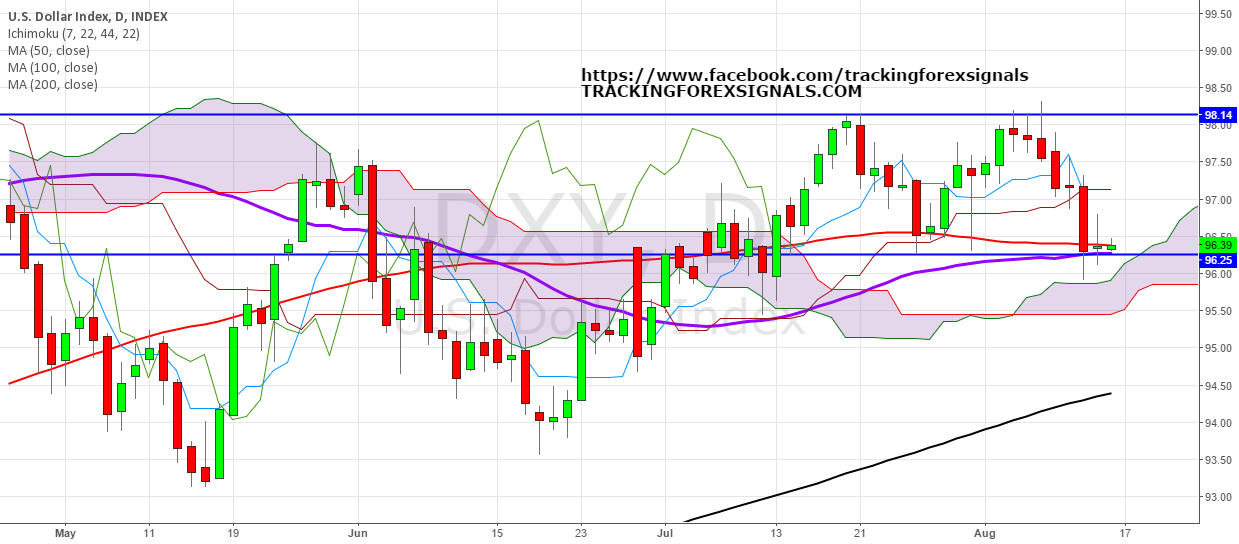 USDollar: IT'S TIME TO WAKE UP : GREENBACK