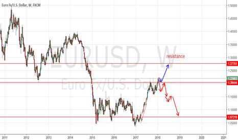EURUSD: eurusd trading