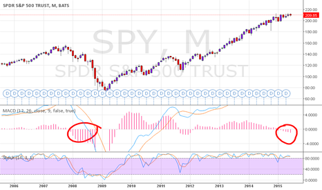 SPY: SPY monthly giving a warning of coming bearmarket