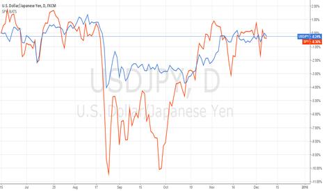 USDJPY: Strong pos correlation between SPY & USDJPY