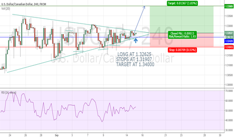 USDCAD: USDCAD BULL BREAKOUT