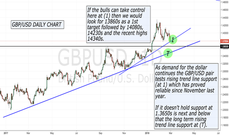 GBPUSD: GBP/USD testing trend line support.