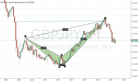 GBPJPY: Move catch