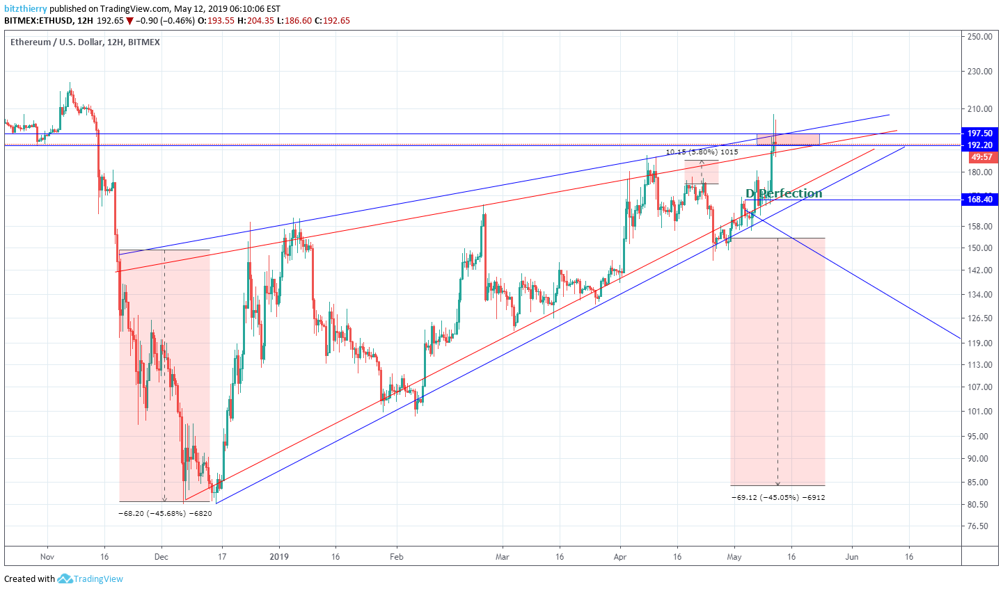 ETHUSD: Be careful with your Ethereum Babys - Rising wedge