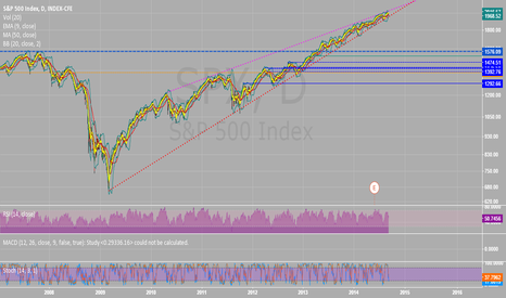 SPX: S&P 500 Tipping Point?