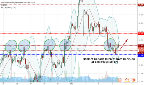 CADJPY: Bank of Canada Interest Rate Decision