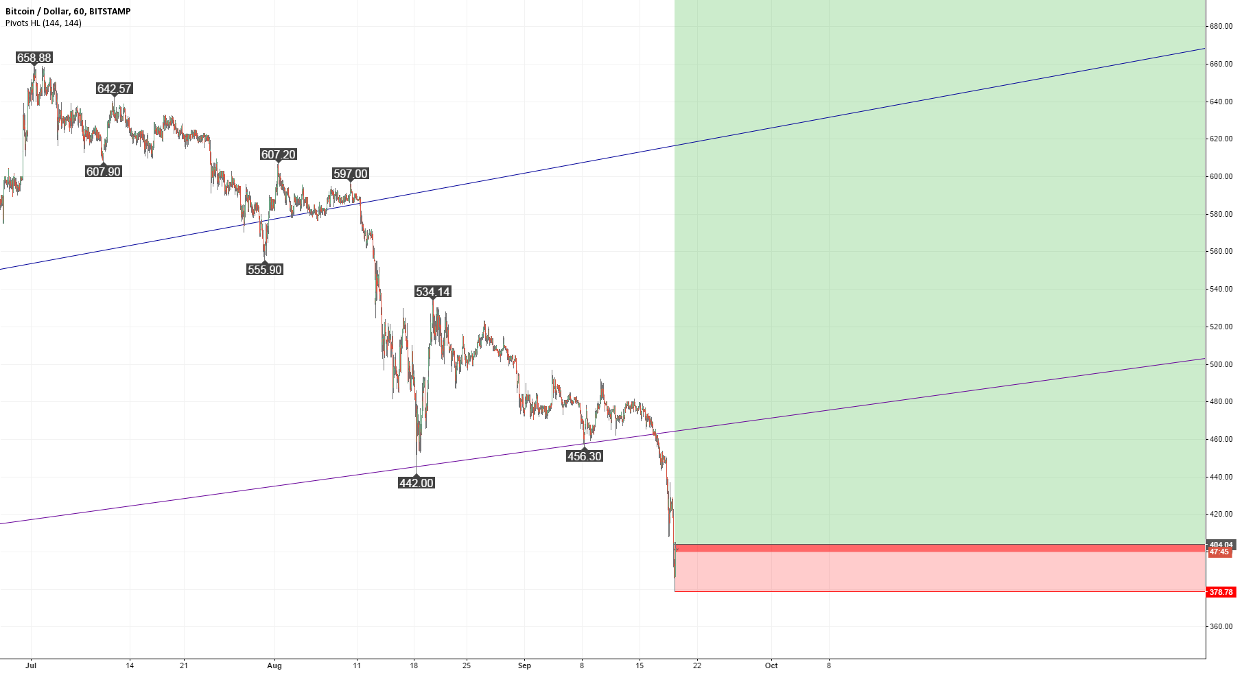 Short-term buying opportunity above 400 US Dollar