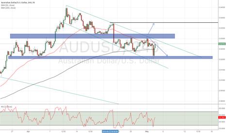 AUDUSD: Two possible scenarios ahead of next week fundamentals