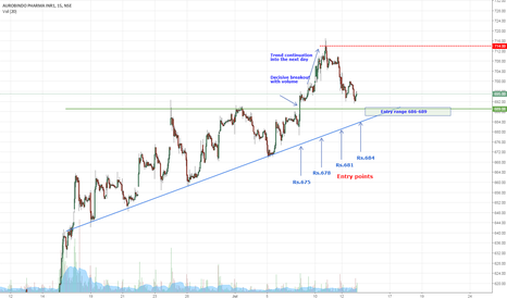 AUROPHARMA: Buy on trend line