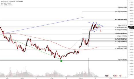 EURUSD: Potential Diagonal Triangle on EURUSD
