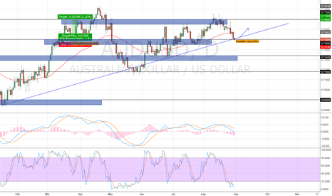 AUDUSD: POSSIBLE LONG ENTRY AUDUSD