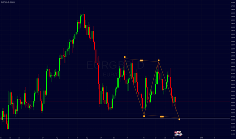 EURGBP: eurgbp possible abcd pattern.