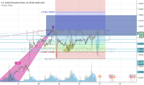 USDCAD:  yesss