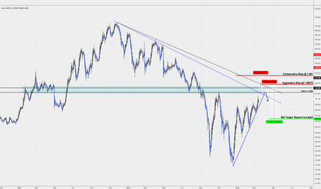 LE1!: Live Cattle Short Opportunity