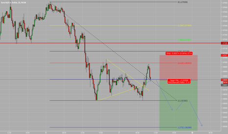 EURUSD: Updated EURUSD. Adjusted TP and SL for a Higher probability