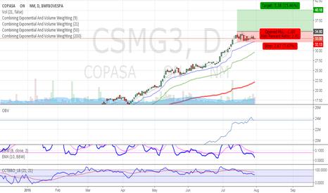 CSMG3: Idea: Long CSMG3 - Breakout strategy