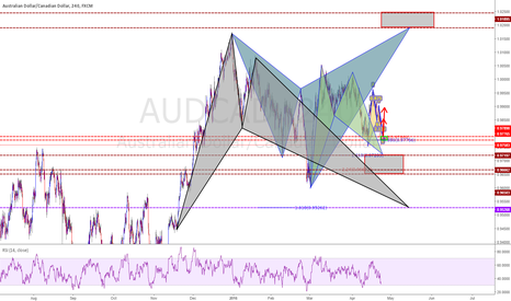 AUDCAD: Bat / Shark