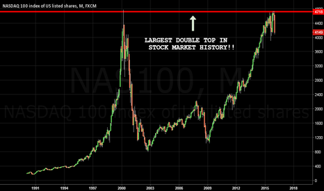 NAS100: WELL!! CHART SAYS IT ALL.