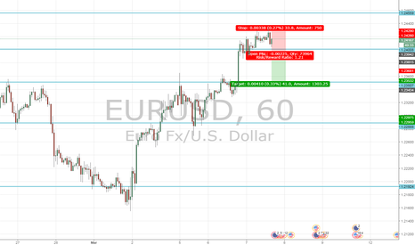 EURUSD: Stronger ADP...EURUSD for a short retrace