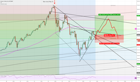 BTCUSD: Bitcoin to bounce back to 23% fib retrace before heading lower?