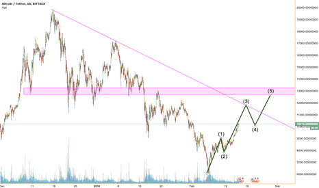BTCUSDT: Elliott wave principle!