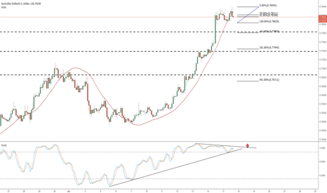 AUDUSD: AUDUSD GETTING STOCHASTICLY WEDGED