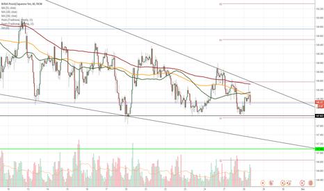 GBPJPY: GBP/JPY 1H Chart: Wedge near maturity