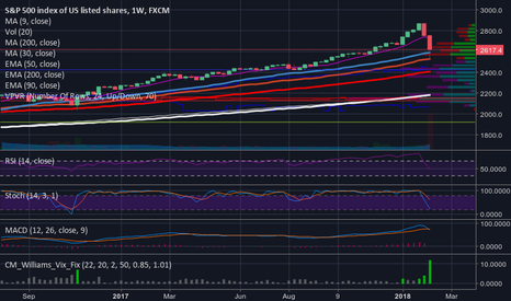 SPX500: Just a MUCH NEEDED correction, or the start of a new BEAR?