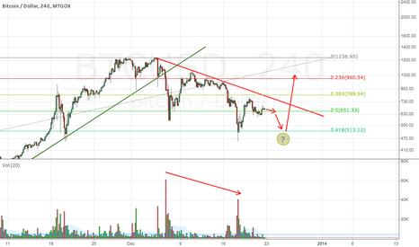 BTCUSD: Decreasing selling pressure. Possible breakout coming this week.