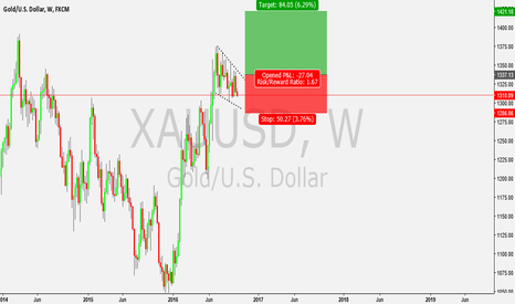 XAUUSD: LONG WEEKLY GOLD