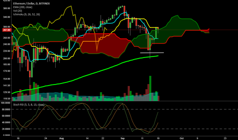 ETHUSD: Still going Strong, Support at Top of Cloud