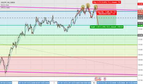 USDJPY: Looking for another head and shoulders confirmation pattern
