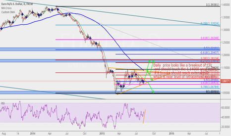 EURUSD: downtrend but long then short after