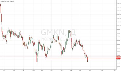 GMKN: Идея покупки ГМК от поддержке 8200