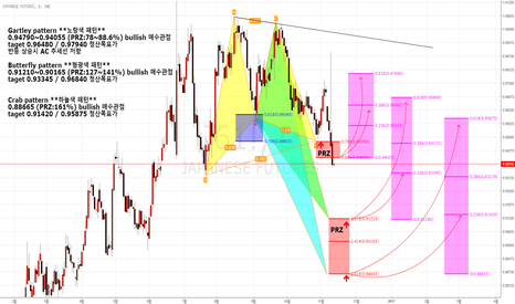 J61!: japanese futures Hamonic Pattern Bullish(매수관점)