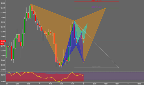 EURJPY: EURJPY consolidation breed patterns