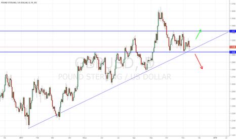 GBPUSD: GBP/USD en zona critica sin dirección clara