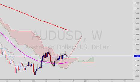 AUDUSD: AUD/USD is there even anything to question here?