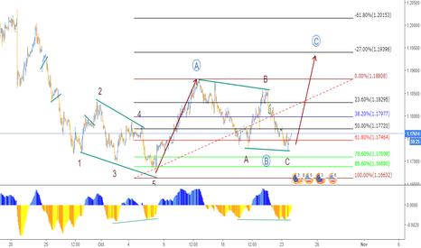 EURUSD: Oportunidad en el Euro