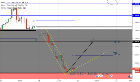 EURUSD: EUR/USD Buy Sell By Market