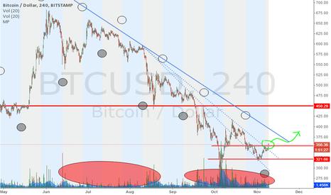 BTCUSD: Market clearly bullish