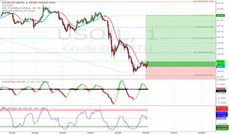 USOIL: Crude Oil Strategy #33