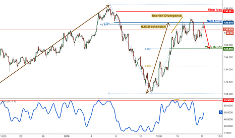 EURJPY: EURJPY dropped perfectly, remain bearish for another drop